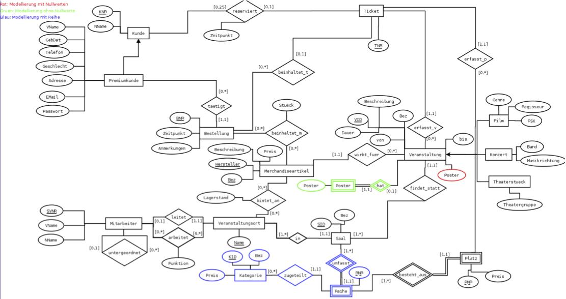 Datenmodellierung  Vl 2 0  181 117