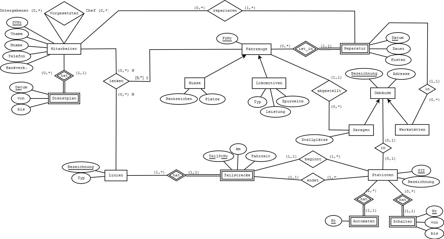 Datenmodellierung (VL 2.0, 181.117)   Beispiel 1 Musterlösung